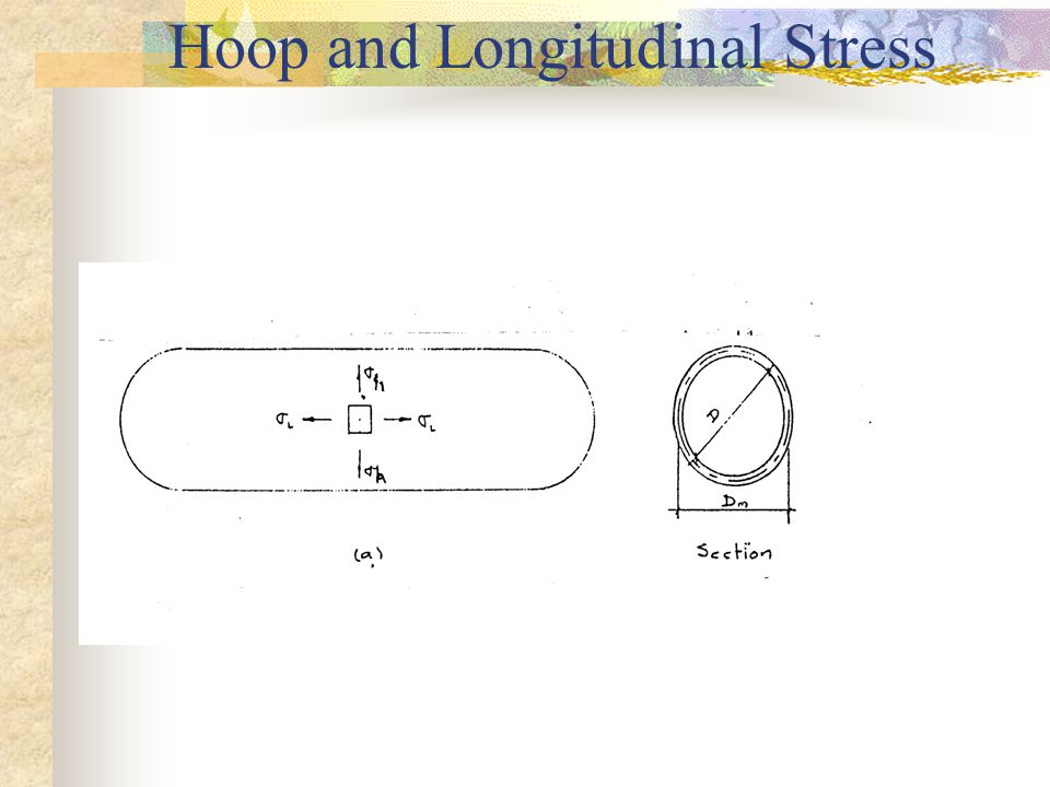 THIN-WALLED PRESSURE VESSELS CONTD In thin cylinders, it can be assumed that the variation of stress within the metal is negligible, and that the mean diameter, D m is approximately equal to the internal diameter, D.