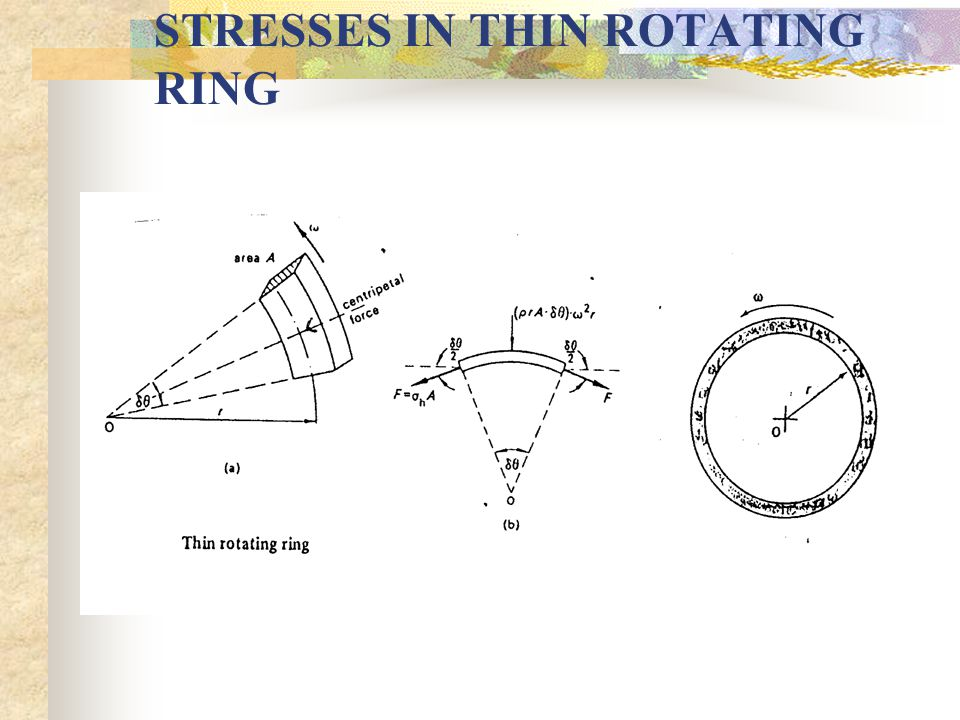2.3 STRESSES IN THIN ROTATING RINGS If a thin circular ring or cylinder, is rotated about its centre, there will be a natural tendency for the diameter of the ring to be increased.