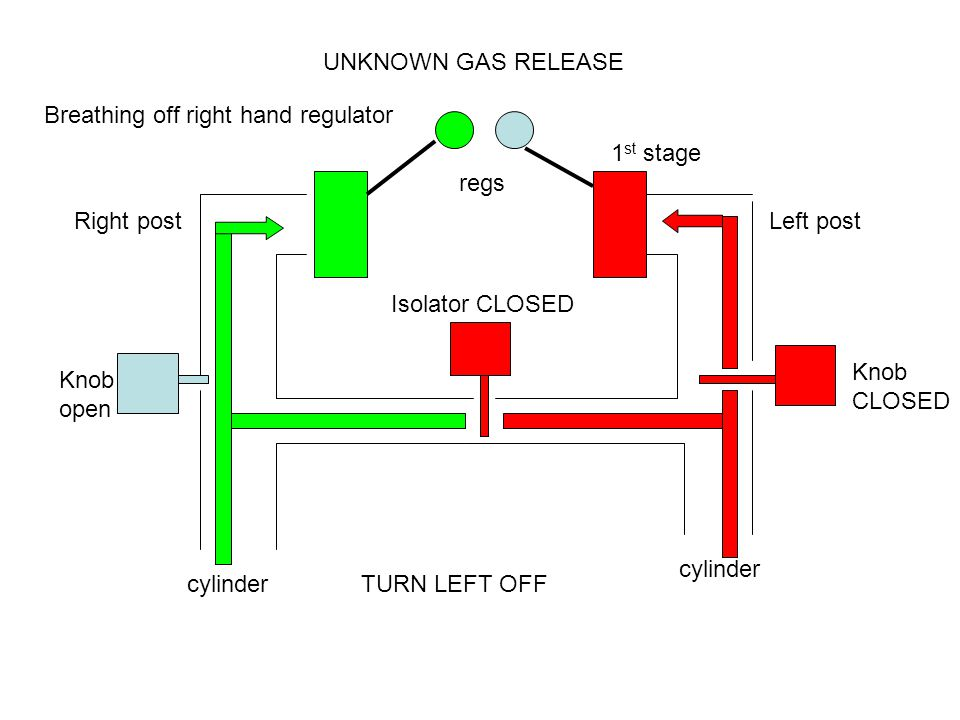 Right postLeft post Knob open Knob CLOSED Isolator CLOSED cylinder UNKNOWN GAS RELEASE 1 st stage regs Breathing off right hand regulator TURN LEFT OFF