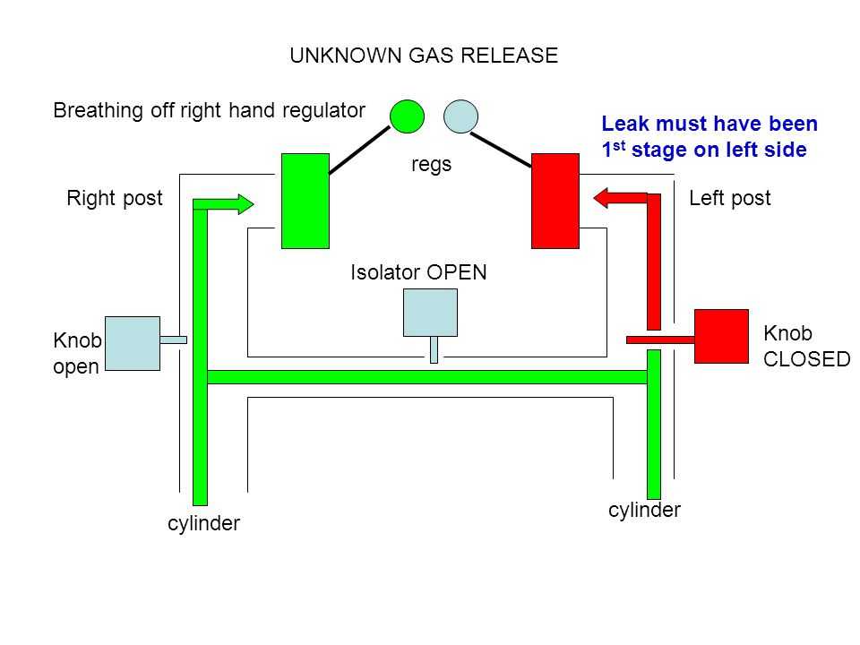 Right postLeft post Knob open Knob CLOSED Isolator OPEN cylinder UNKNOWN GAS RELEASE regs Breathing off right hand regulator Leak must have been 1 st stage on left side