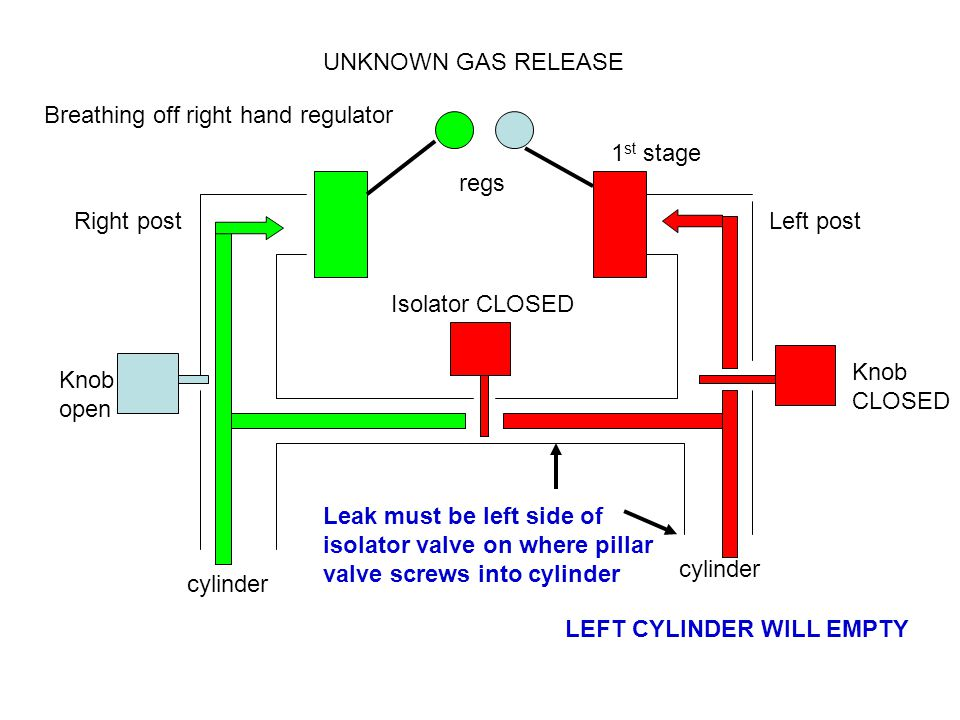 Right postLeft post Knob open Knob CLOSED Isolator CLOSED cylinder UNKNOWN GAS RELEASE 1 st stage regs Breathing off right hand regulator LEFT CYLINDER WILL EMPTY Leak must be left side of isolator valve on where pillar valve screws into cylinder