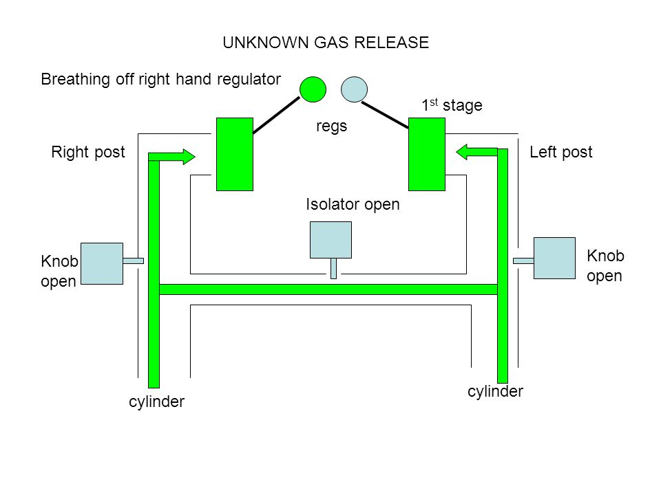 Right postLeft post Knob open Knob open Isolator open cylinder UNKNOWN GAS RELEASE 1 st stage regs Breathing off right hand regulator