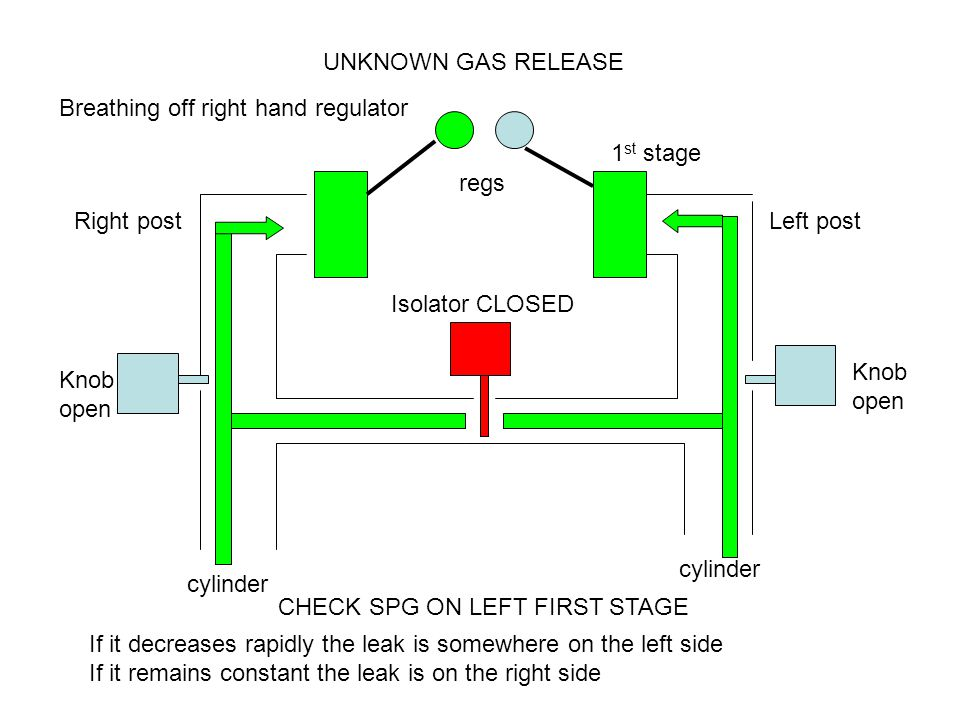 Right postLeft post Knob open Knob open Isolator CLOSED cylinder UNKNOWN GAS RELEASE 1 st stage regs Breathing off right hand regulator CHECK SPG ON LEFT FIRST STAGE If it decreases rapidly the leak is somewhere on the left side If it remains constant the leak is on the right side
