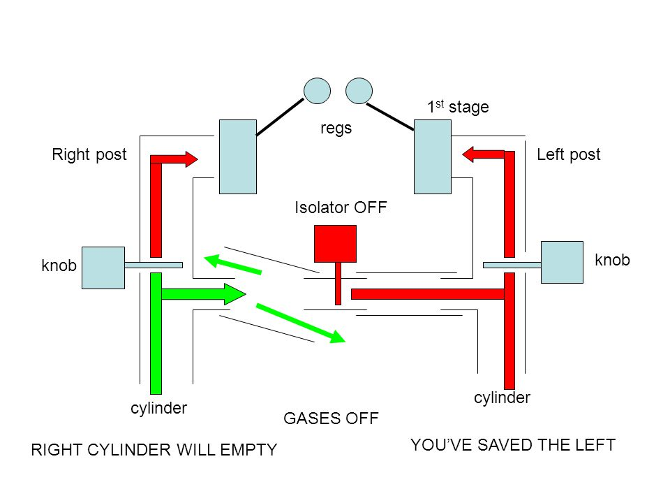 Right postLeft post knob Isolator OFF cylinder 1 st stage regs GASES OFF RIGHT CYLINDER WILL EMPTY YOU'VE SAVED THE LEFT