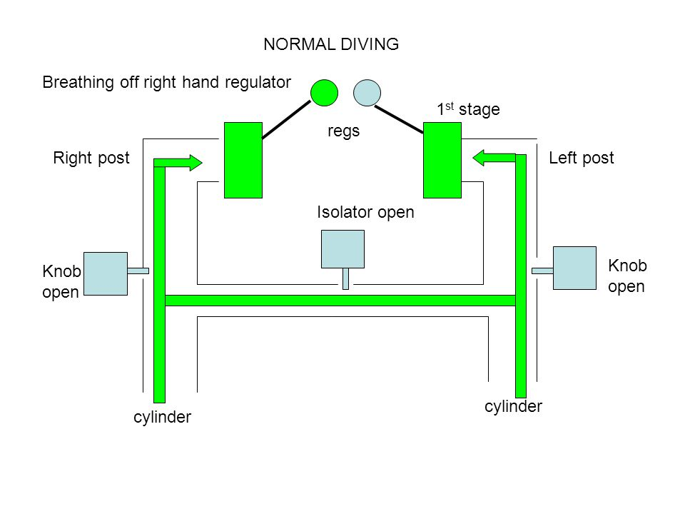 Right postLeft post Knob open Knob open Isolator open cylinder NORMAL DIVING 1 st stage regs Breathing off right hand regulator