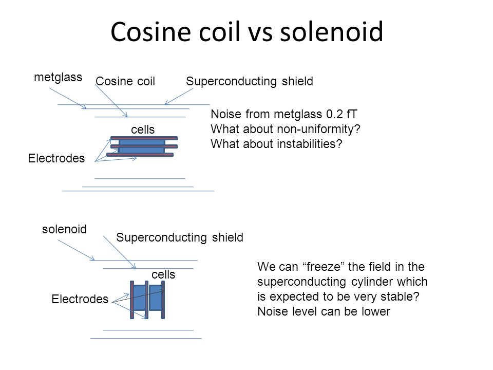 Cosine coil vs solenoid Cosine coil metglass cells Noise from metglass 0.2 fT What about non-uniformity.