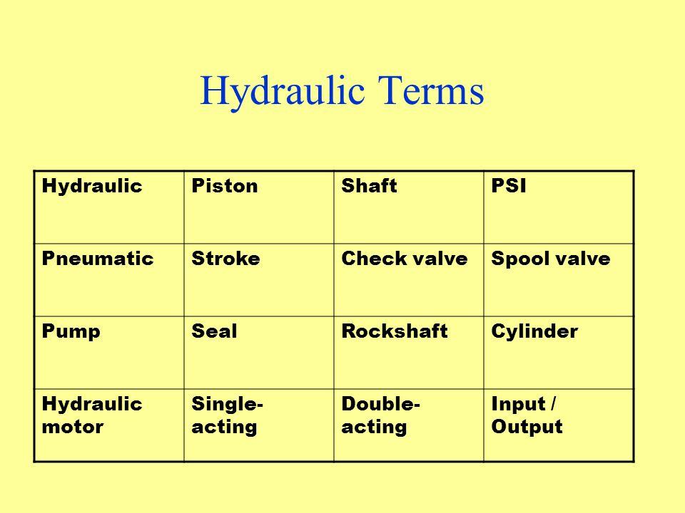 Hydraulic Terms HydraulicPistonShaftPSI PneumaticStrokeCheck valveSpool valve PumpSealRockshaftCylinder Hydraulic motor Single- acting Double- acting