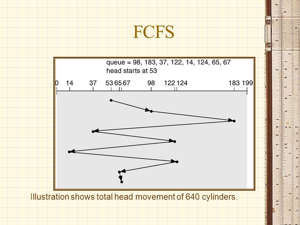 FCFS 6 Illustration shows total head movement of 640 cylinders.