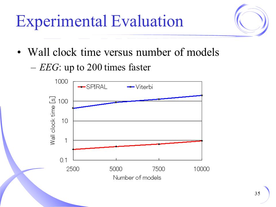 Experimental Evaluation Wall clock time versus number of models –EEG: up to 200 times faster 35