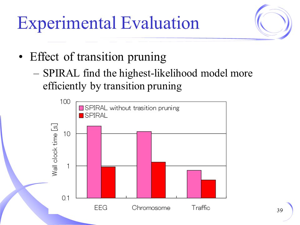 Experimental Evaluation Effect of transition pruning –SPIRAL find the highest-likelihood model more efficiently by transition pruning 39