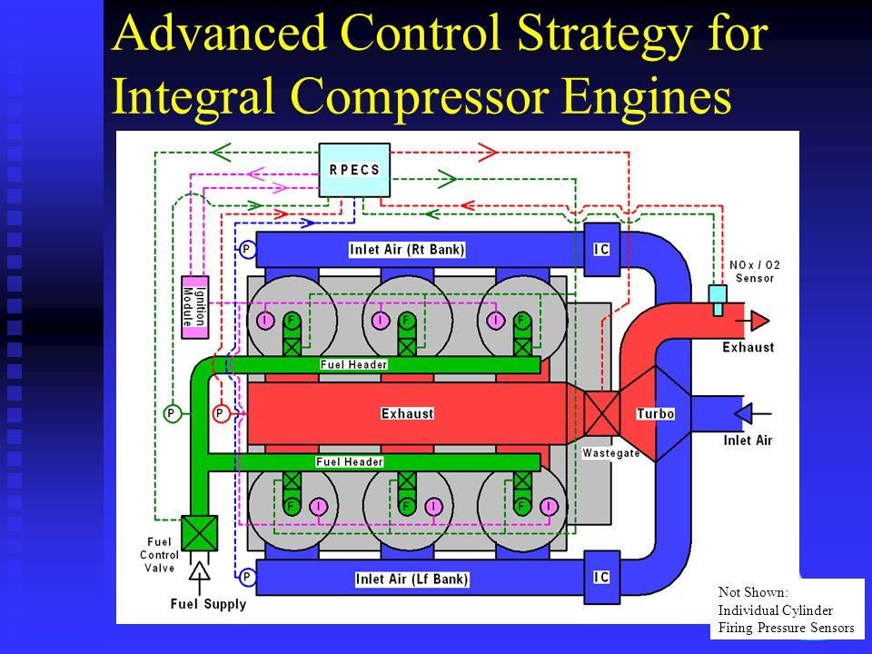 Advanced Control Strategy for Integral Compressor Engines Not Shown: Individual Cylinder Firing Pressure Sensors