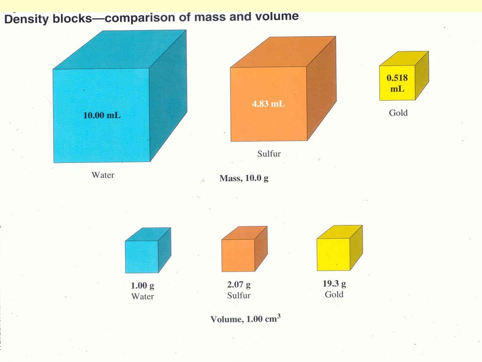 Introduction to Density Example: An object has a mass of 50.0 g and occupies a volume of 52.0 mL.