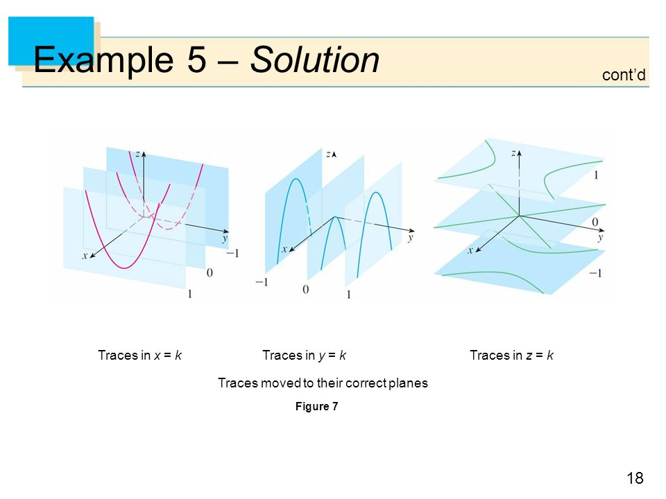 18 Example 5 – Solution cont'd Traces in x = kTraces in y = kTraces in z = k Traces moved to their correct planes Figure 7
