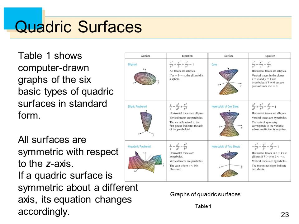 23 Quadric Surfaces Table 1 shows computer-drawn graphs of the six basic types of quadric surfaces in standard form.