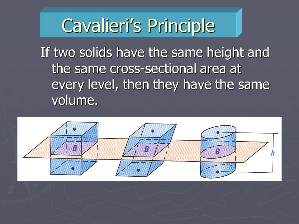 Cavalieri's Principle If two solids have the same height and the same cross-sectional area at every level, then they have the same volume.