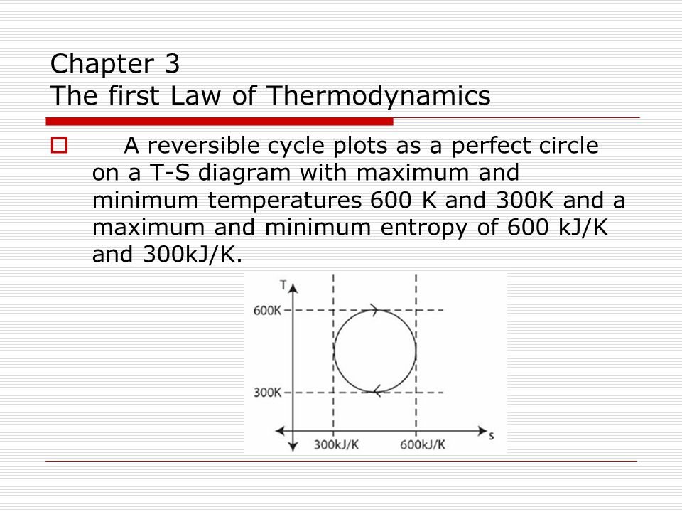Chapter 3 The first Law of Thermodynamics  A reversible cycle plots as a perfect circle on a T-S diagram with maximum and minimum temperatures 600 K