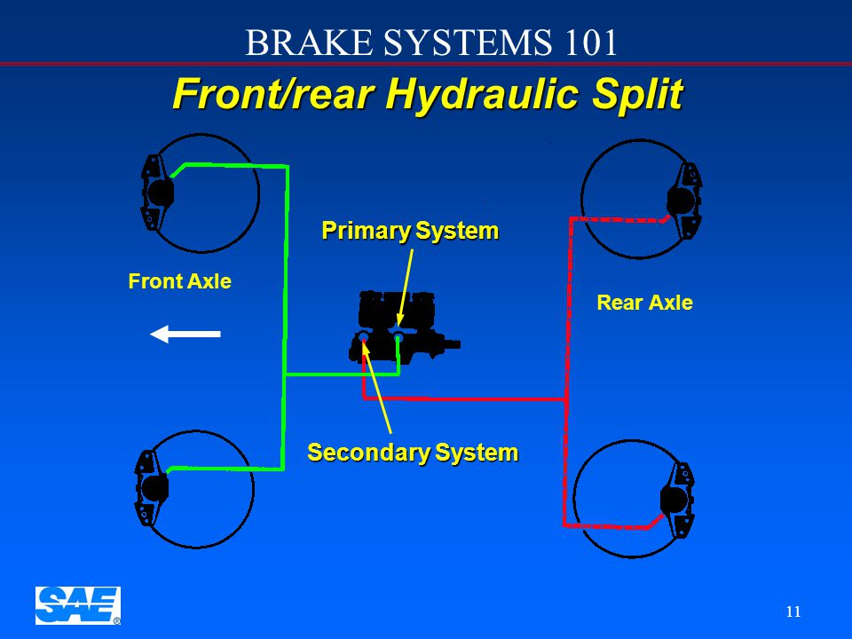 BRAKE SYSTEMS 101 10 Hydraulic System Configurations There are two layouts of hydraulic brake systems used in cars and light trucks. Front/Rear hydrau