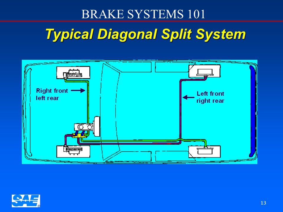 BRAKE SYSTEMS 101 12 Diagonal Split System In a diagonal split system, one brake line is run to each rear brake and one to each front brake. The conne