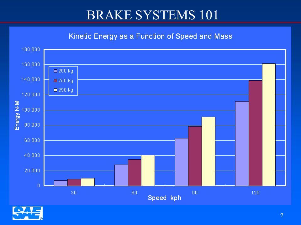 BRAKE SYSTEMS 101 37 Optimum Braking Optimum braking is achieved when brake torque distribution matches dynamic weight distribution Weight Distribution No Braking Hard Braking 40% 60% 20% 80%