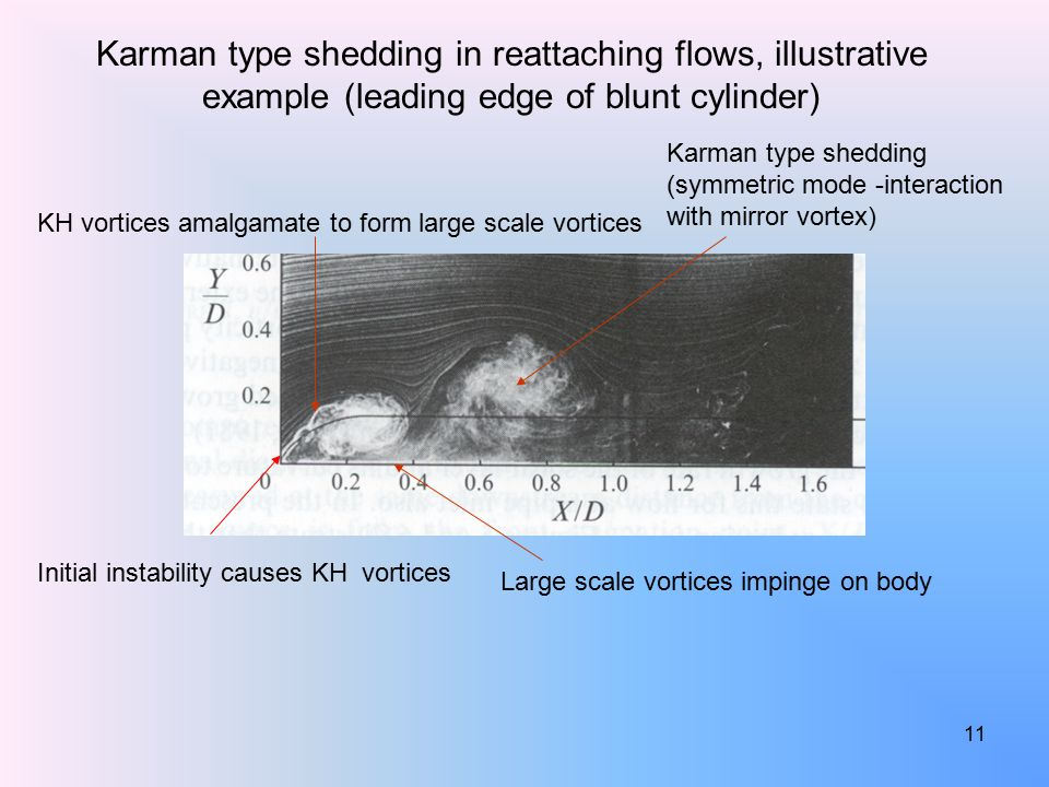 11 Initial instability causes KH vortices KH vortices amalgamate to form large scale vortices Large scale vortices impinge on body Karman type shedding (symmetric mode -interaction with mirror vortex) Karman type shedding in reattaching flows, illustrative example (leading edge of blunt cylinder)