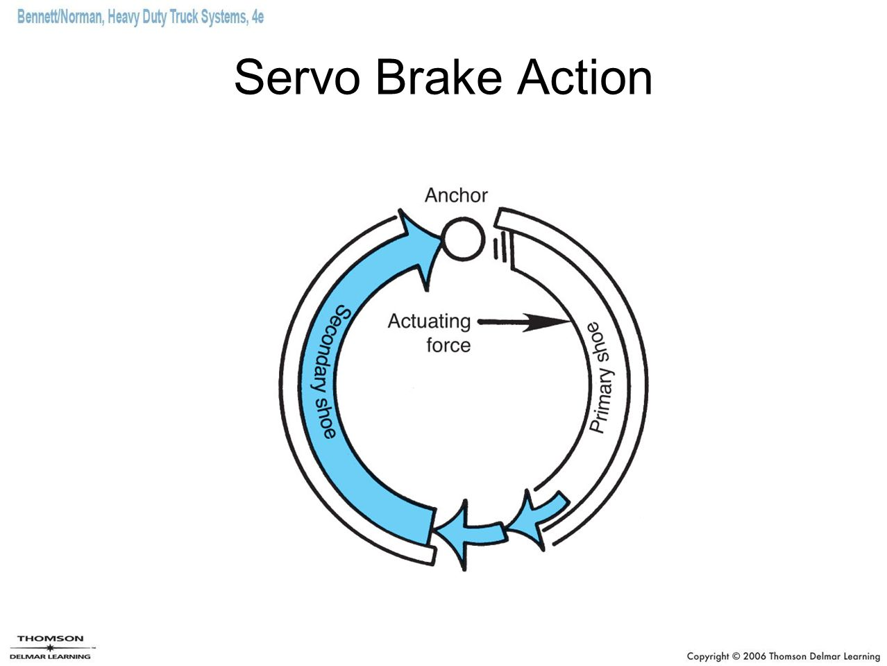 Servo Brake Action