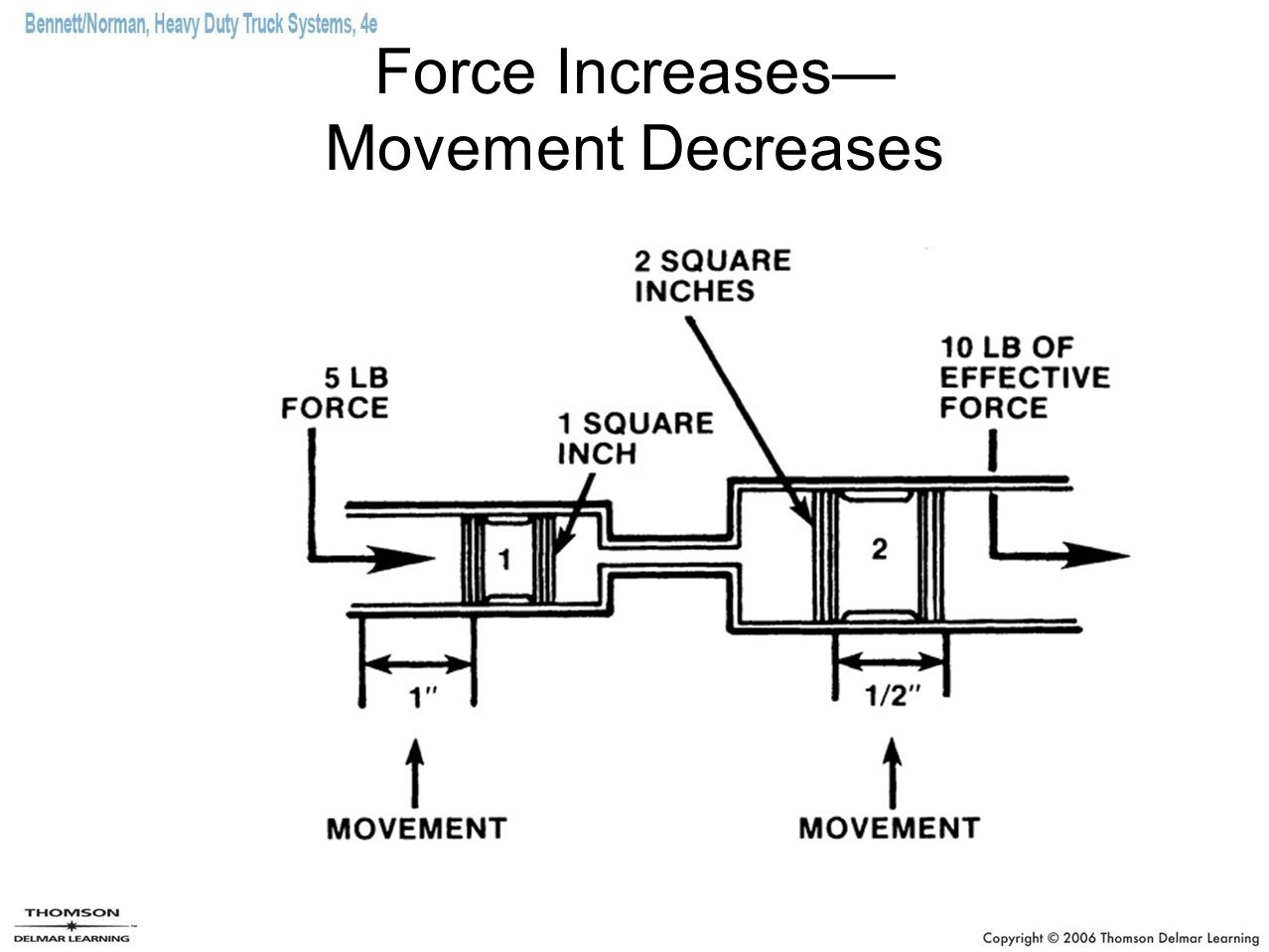 Force Increases— Movement Decreases