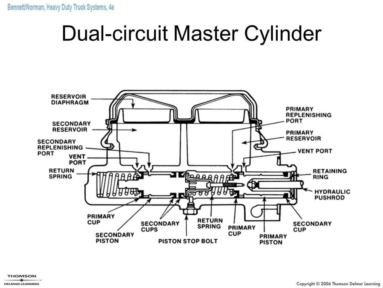 Dual-circuit Master Cylinder