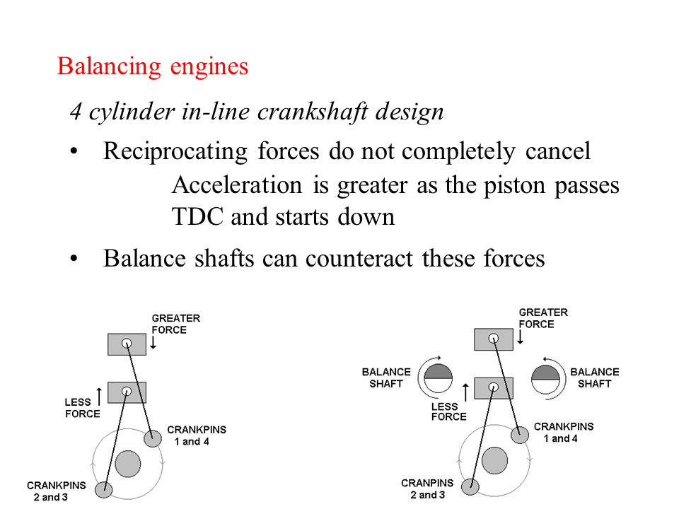 Balancing engines 4 cylinder in-line crankshaft design Reciprocating forces do not completely cancel Acceleration is greater as the piston passes TDC and starts down Balance shafts can counteract these forces