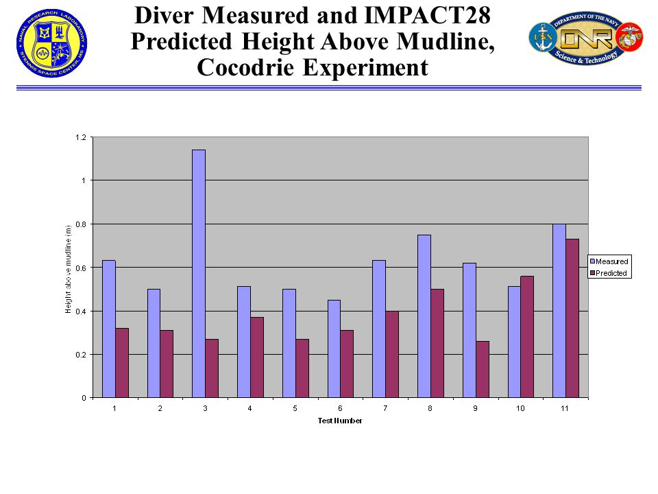 Diver Measured and IMPACT28 Predicted Height Above Mudline, Cocodrie Experiment