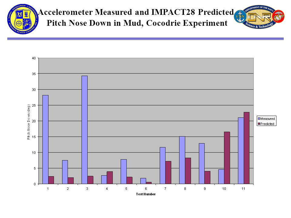 Accelerometer Measured and IMPACT28 Predicted Pitch Nose Down in Mud, Cocodrie Experiment