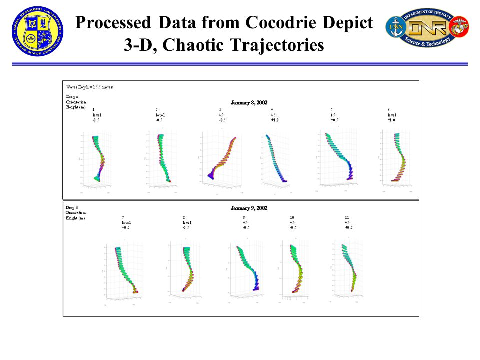 Processed Data from Cocodrie Depict 3-D, Chaotic Trajectories