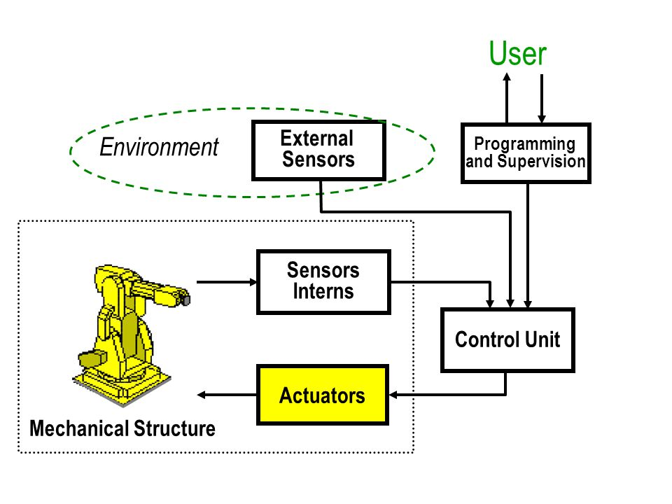 User Control Unit Programming and Supervision External Sensors Environment Sensors Interns Actuators Mechanical Structure