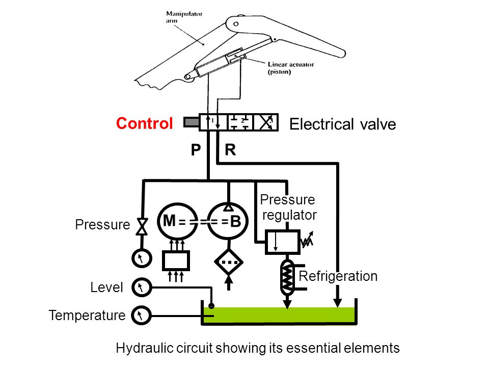 B M P R Pressure regulator Electrical valve Control Pressure Level Temperature Refrigeration Hydraulic circuit showing its essential elements
