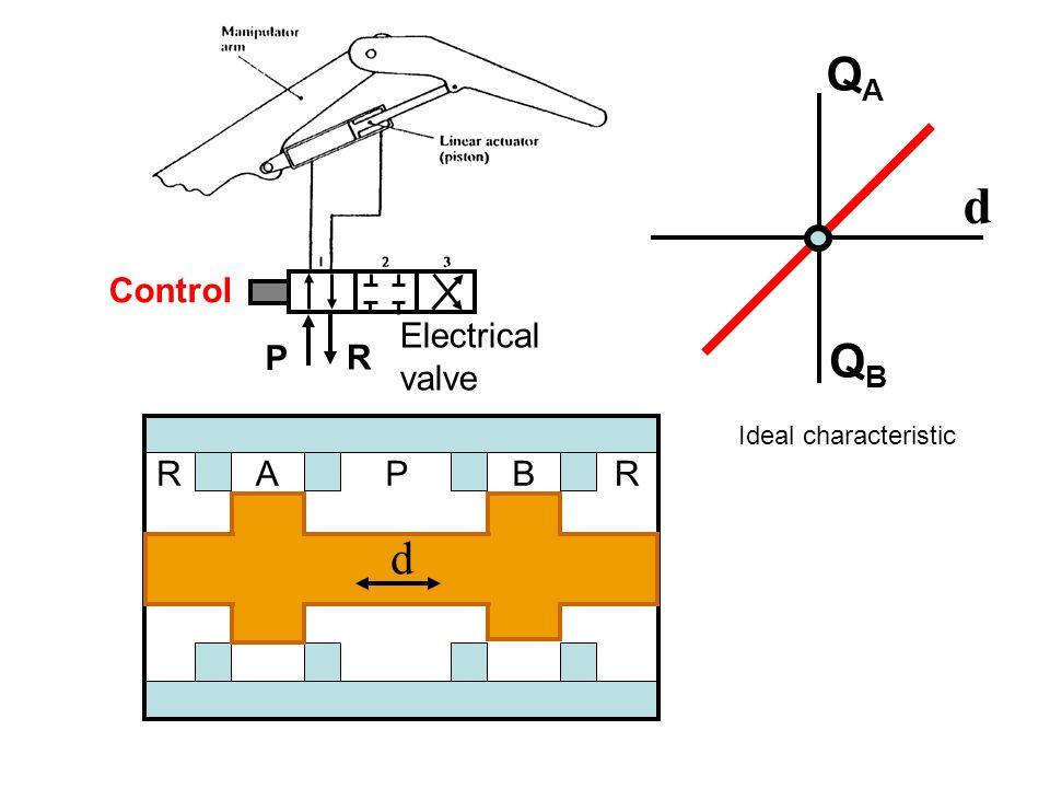 Control P R RAPBR d QAQA QBQB Electrical valve Ideal characteristic d