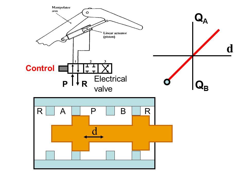 Control P R RAPBR d QAQA QBQB Electrical valve d