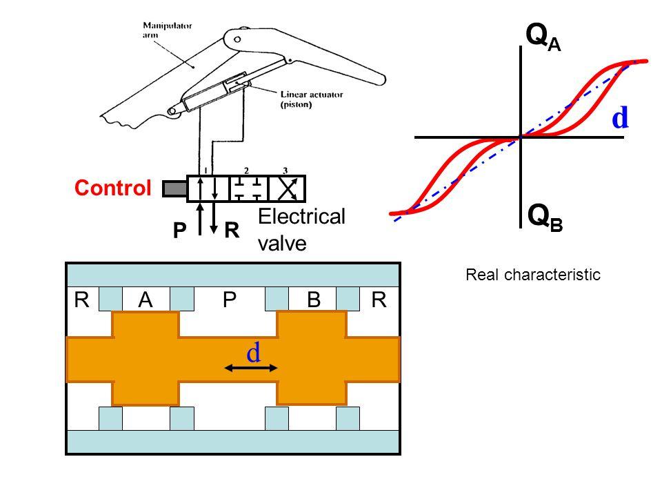 Control P R Electrical valve RAPBR Real characteristic d QAQA QBQB d