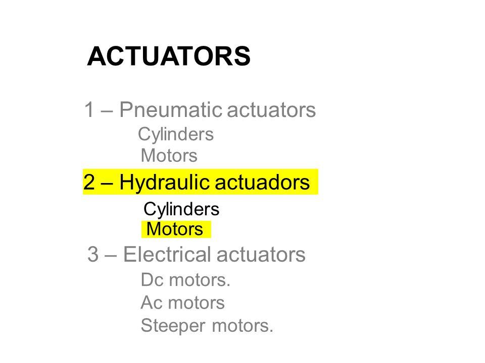 ACTUATORS 1 – Pneumatic actuators 3 – Electrical actuators Motors Cylinders Dc motors. Ac motors Steeper motors. Motors Cylinders 2 – Hydraulic actuad
