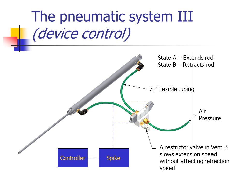The pneumatic system III (device control) SpikeController Air Pressure A restrictor valve in Vent B slows extension speed without affecting retraction speed ¼ flexible tubing State A – Extends rod State B – Retracts rod