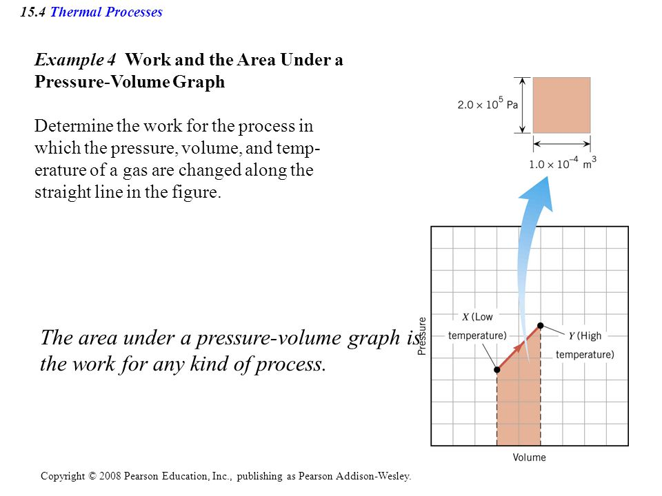 Copyright © 2008 Pearson Education, Inc., publishing as Pearson Addison-Wesley. 15.4 Thermal Processes Example 4 Work and the Area Under a Pressure-Vo