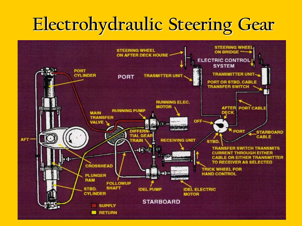 Electrohydraulic Steering Gear Same as speed gear except B-end is a hydraulic cylinder to produce linear motion Waterbury pumps connected by piping to