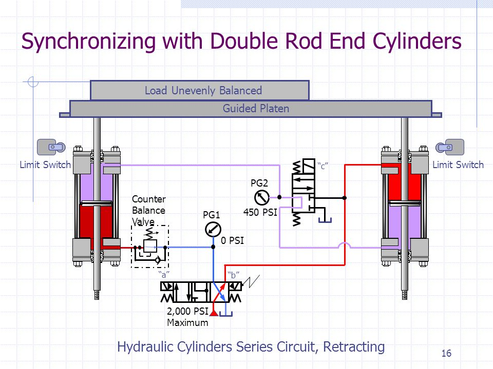 15 Synchronizing with Double Rod End Cylinders Limit Switch Load Unevenly Balanced Guided Platen Hydraulic Cylinders Series Circuit, Retracting Counter Balance Valve 2,000 PSI Maximum PG1 PG2 0 PSI 450 PSI a b c