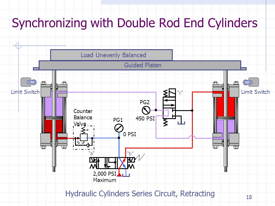 17 Synchronizing with Double Rod End Cylinders Limit Switch Load Unevenly Balanced Guided Platen Hydraulic Cylinders Series Circuit, Retracting Counter Balance Valve 2,000 PSI Maximum PG1 PG2 0 PSI 450 PSI a b c