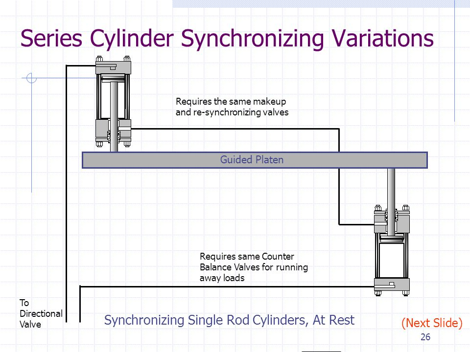25 Synchronizing with Double Rod End Cylinders Hydraulic Cylinders Series Circuit, Stopped Limit Switch Counter Balance Valve Load Unevenly Balanced Guided Platen Limit Switch (Next Slide) 2,000 PSI Maximum PG1 PG2 1,250 PSI 450 PSI a b c