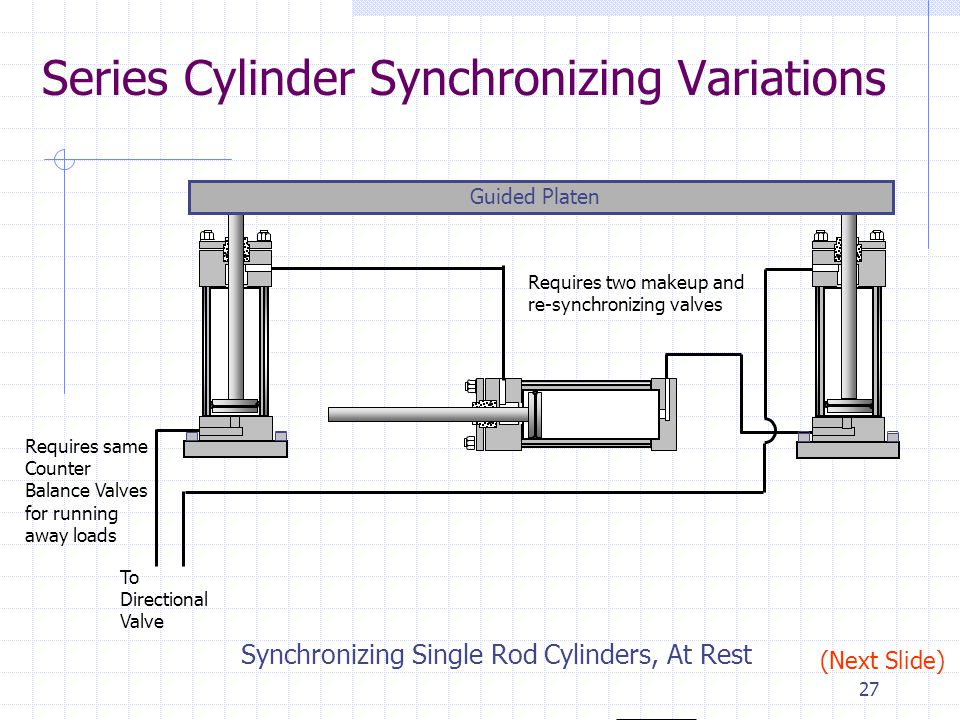 26 Series Cylinder Synchronizing Variations Requires the same makeup and re-synchronizing valves Guided Platen Synchronizing Single Rod Cylinders, At Rest To Directional Valve Requires same Counter Balance Valves for running away loads (Next Slide)