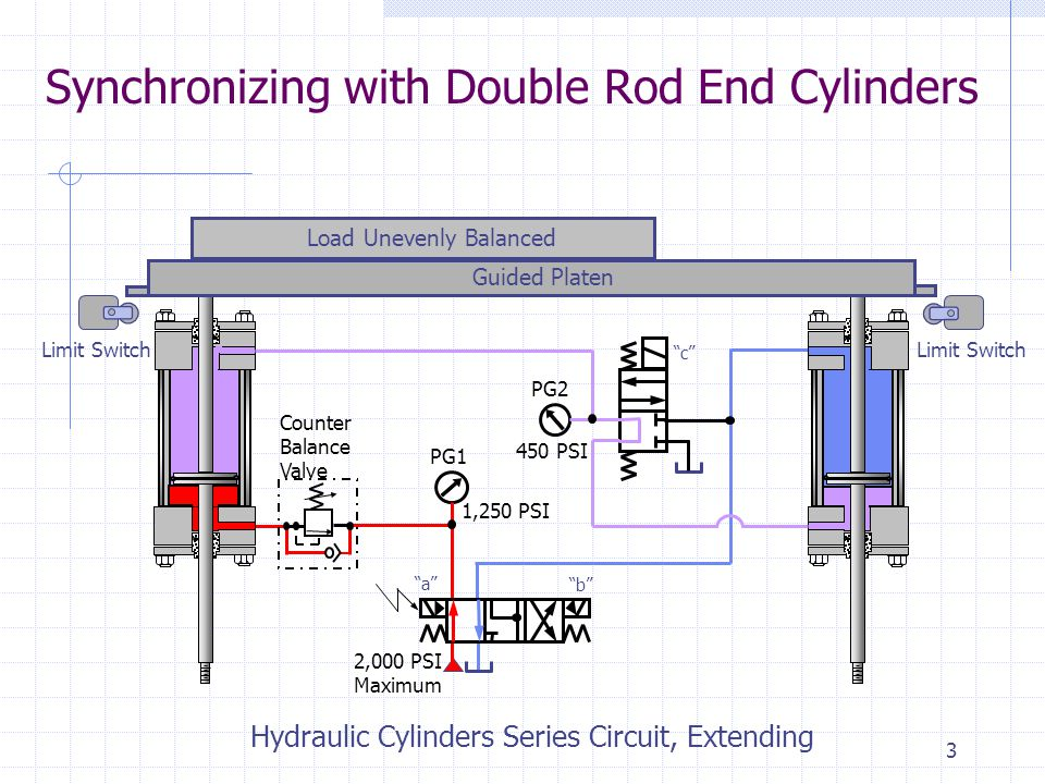 2 Synchronizing with Double Rod End Cylinders Counter Balance Valve PG1 PG2 1,250 PSI 450 PSI Limit Switch 2,000 PSI Maximum Load Unevenly Balanced Guided Platen a b c Hydraulic Cylinders Series Circuit, Extending (Next Slide)