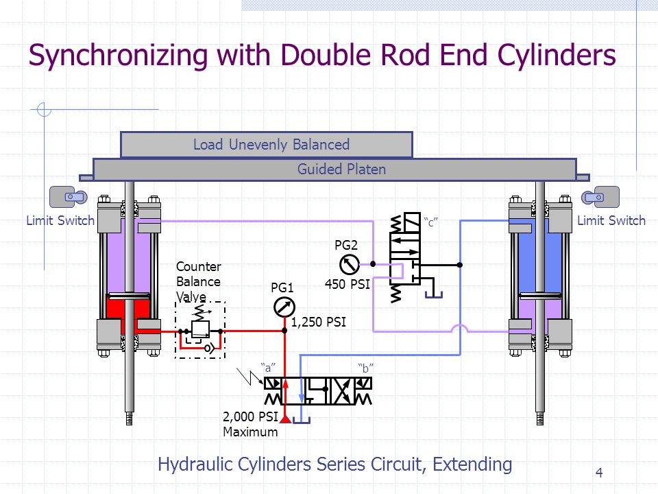 3 Synchronizing with Double Rod End Cylinders Counter Balance Valve Limit Switch 2,000 PSI Maximum Load Unevenly Balanced Guided Platen Hydraulic Cylinders Series Circuit, Extending PG1 PG2 1,250 PSI 450 PSI a b c