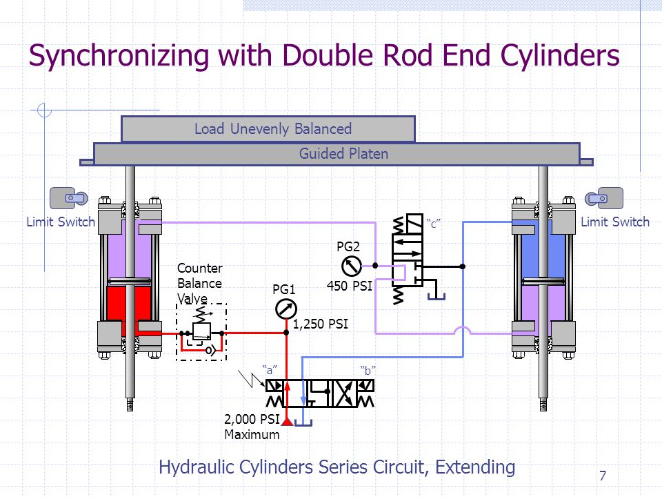 6 Synchronizing with Double Rod End Cylinders Counter Balance Valve Limit Switch 2,000 PSI Maximum Load Unevenly Balanced Guided Platen Hydraulic Cylinders Series Circuit, Extending PG1 PG2 1,250 PSI 450 PSI a b c