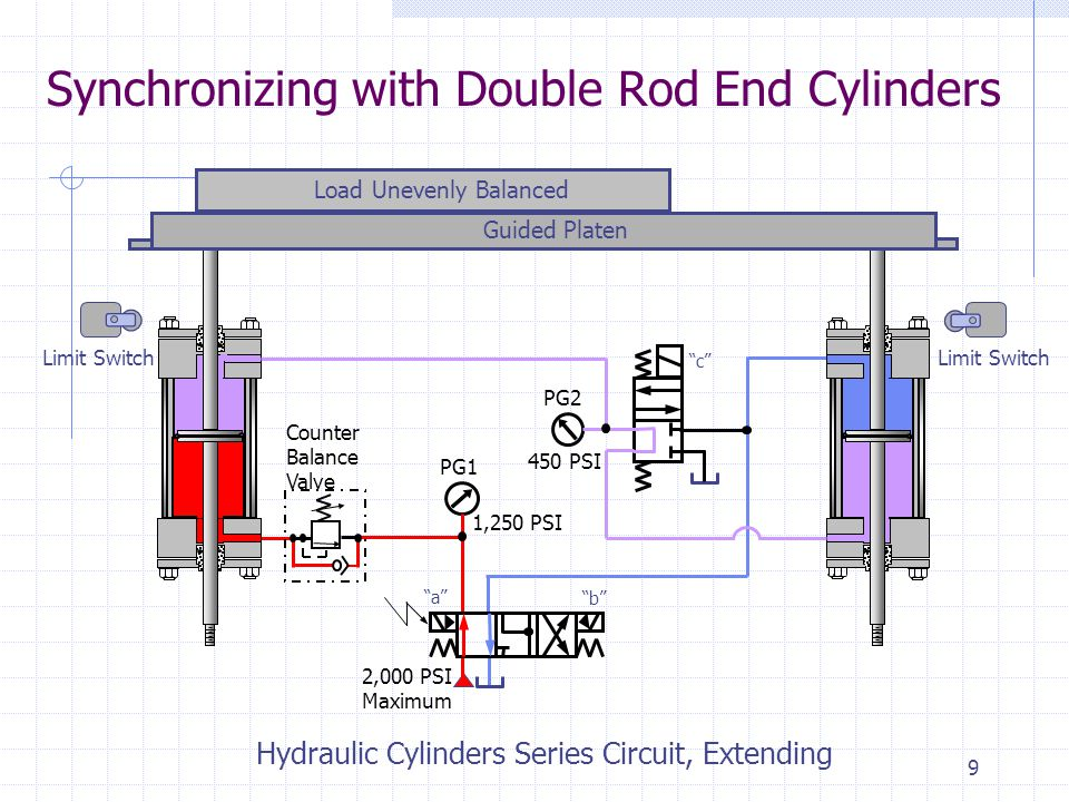 8 Synchronizing with Double Rod End Cylinders Counter Balance Valve Limit Switch 2,000 PSI Maximum Load Unevenly Balanced Guided Platen Hydraulic Cylinders Series Circuit, Extending PG1 PG2 1,250 PSI 450 PSI a b c