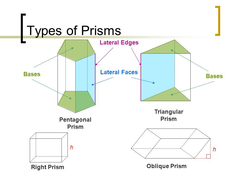 Types of Prisms Pentagonal Prism Triangular Prism Lateral Faces Lateral Edges Bases Oblique Prism h Right Prism h