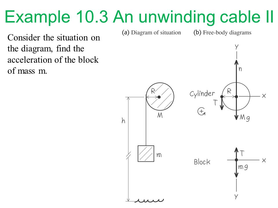 Consider the situation on the diagram, find the acceleration of the block of mass m. Example 10.3 An unwinding cable II